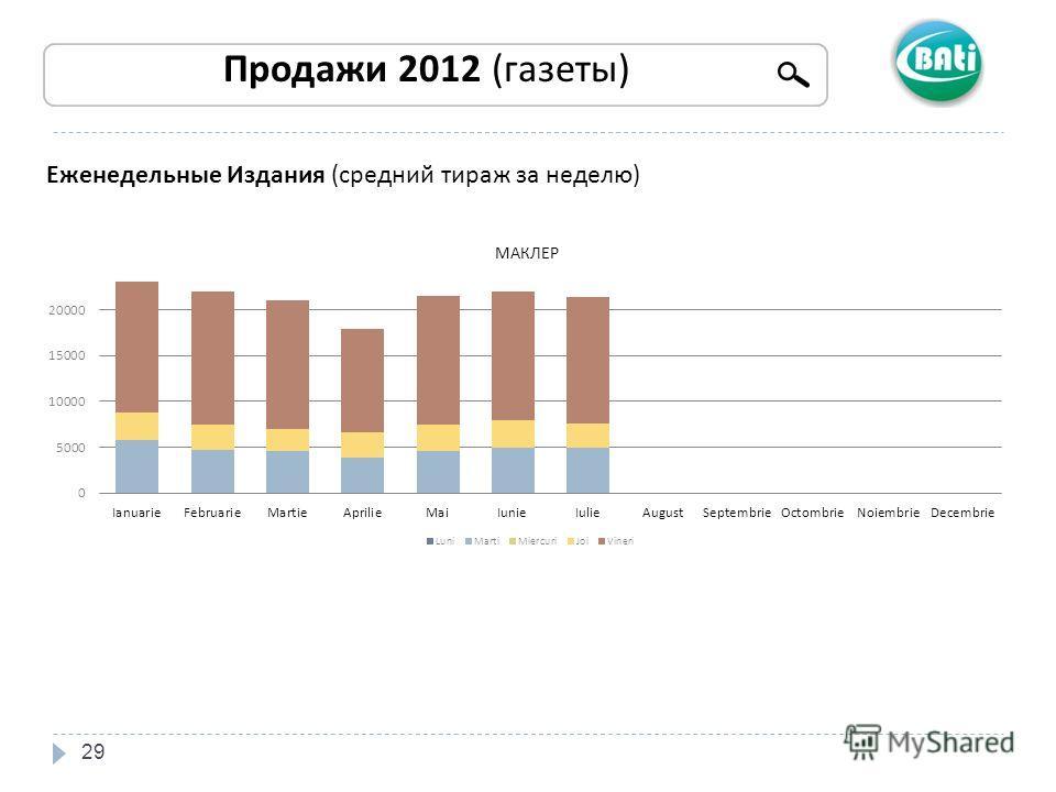 29 Продажи 2012 (газеты) Еженедельные Издания (средний тираж за неделю)
