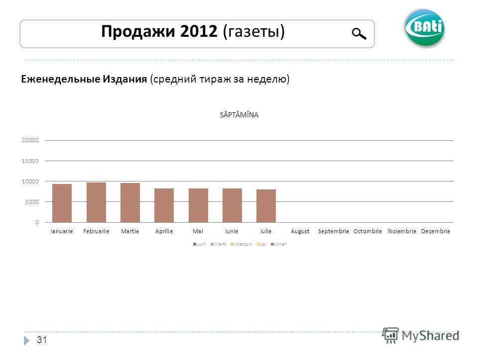 31 Продажи 2012 (газеты) Еженедельные Издания (средний тираж за неделю)