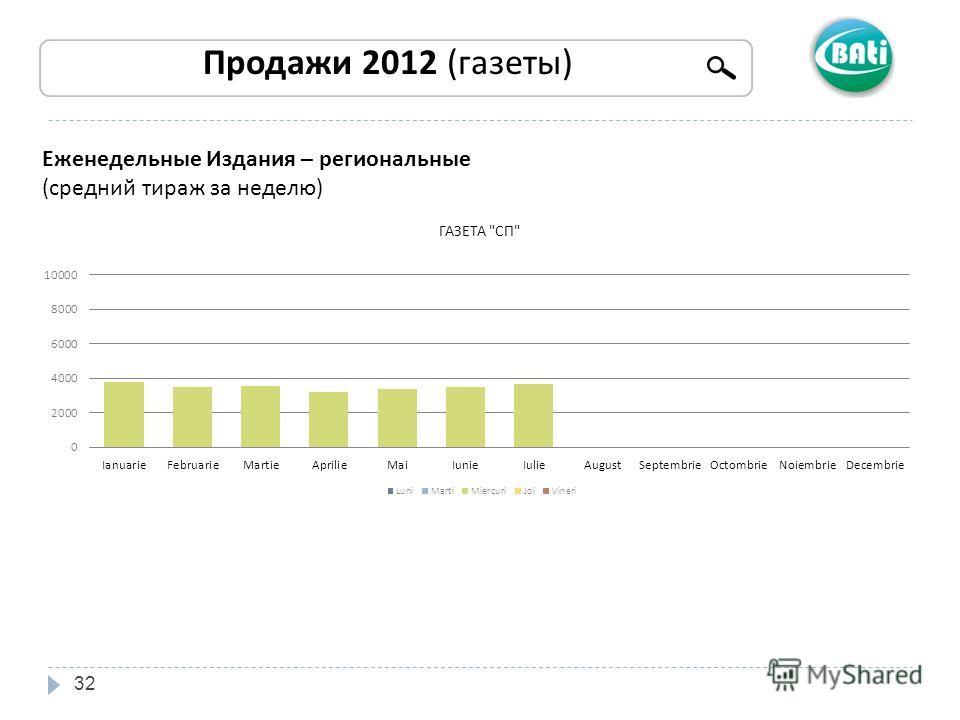32 Продажи 2012 (газеты) Еженедельные Издания – региональные (средний тираж за неделю)