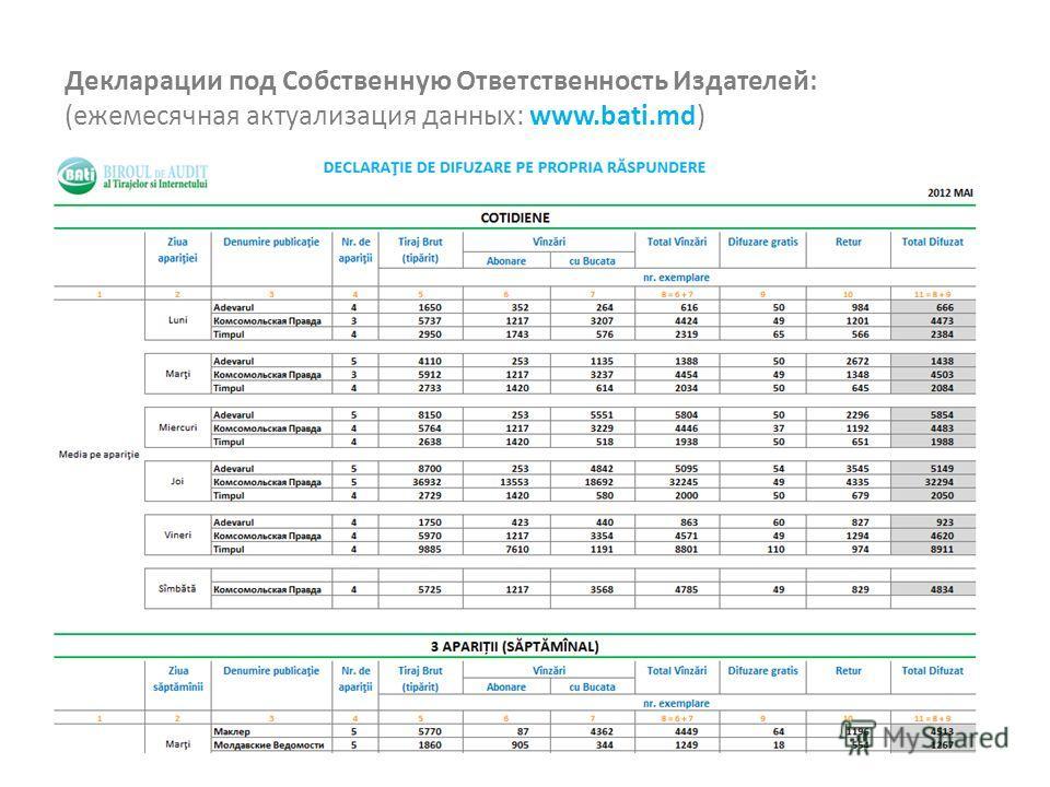 Декларации под Собственную Ответственность Издателей: (ежемесячная актуализация данных: www.bati.md)