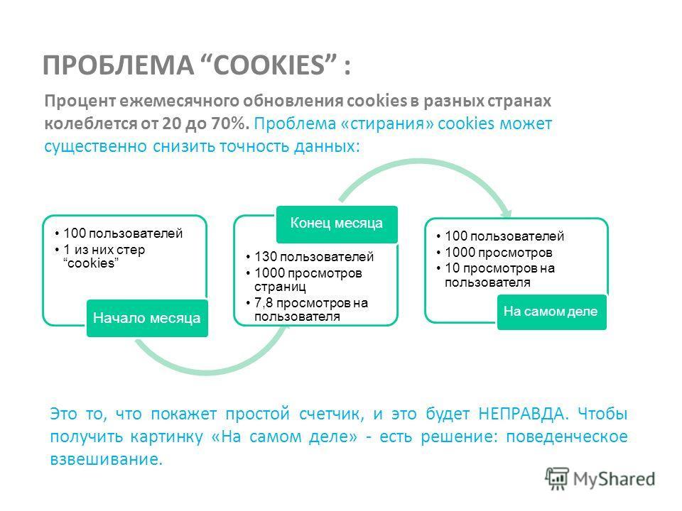 ПРОБЛЕМА COOKIES : Процент ежемесячного обновления cookies в разных странах колеблется от 20 до 70%. Проблема «стирания» cookies может существенно снизить точность данных: 100 пользователей 1 из них стер cookies Начало месяца 130 пользователей 1000 п