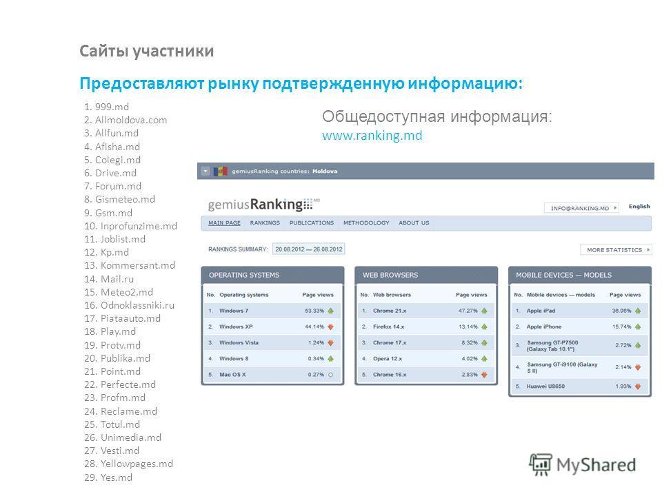 Сайты участники Предоставляют рынку подтвержденную информацию: 1. 999.md 2. Allmoldova.com 3. Allfun.md 4. Afisha.md 5. Colegi.md 6. Drive.md 7. Forum.md 8. Gismeteo.md 9. Gsm.md 10. Inprofunzime.md 11. Joblist.md 12. Kp.md 13. Kommersant.md 14. Mail