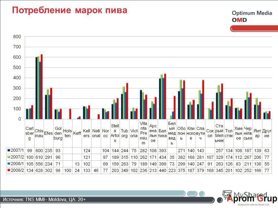 Потребление марок пива Источник: TNS MMI– Moldova, ЦА: 20+