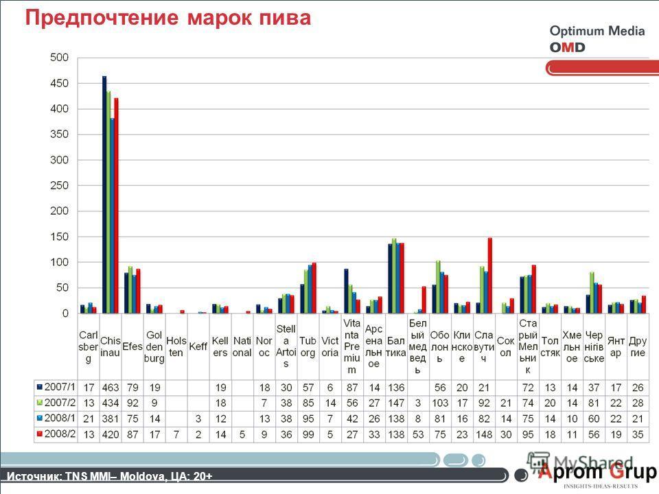 Предпочтение марок пива Источник: TNS MMI– Moldova, ЦА: 20+