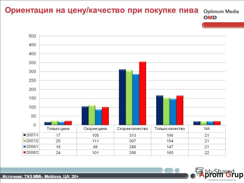 Источник: TNS MMI– Moldova, ЦА: 20+ Ориентация на цену/качество при покупке пива