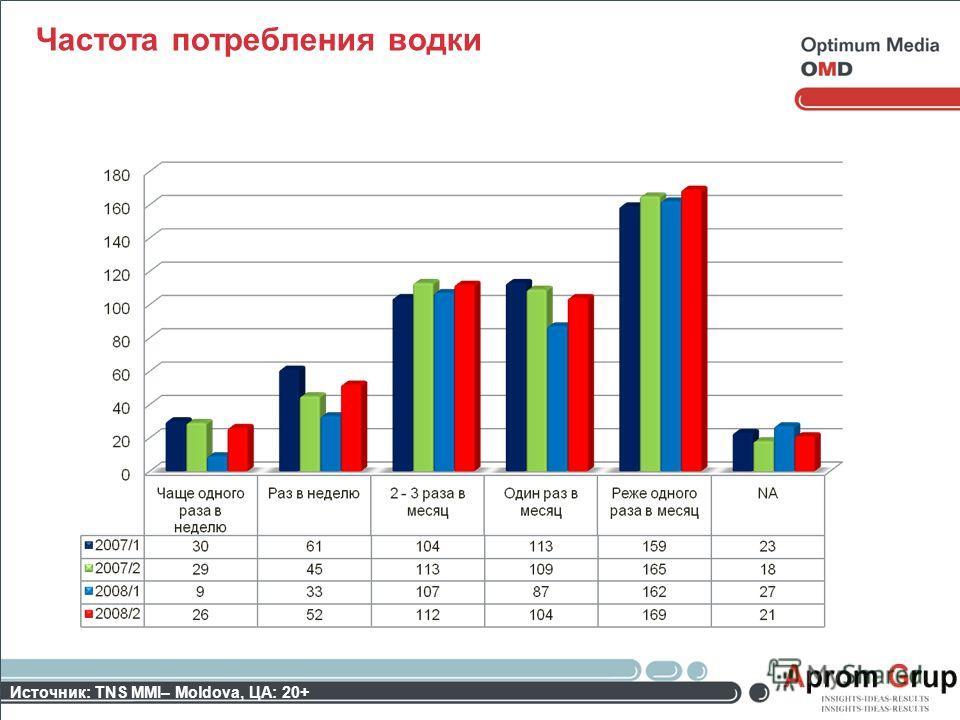 Частота потребления водки Источник: TNS MMI– Moldova, ЦА: 20+