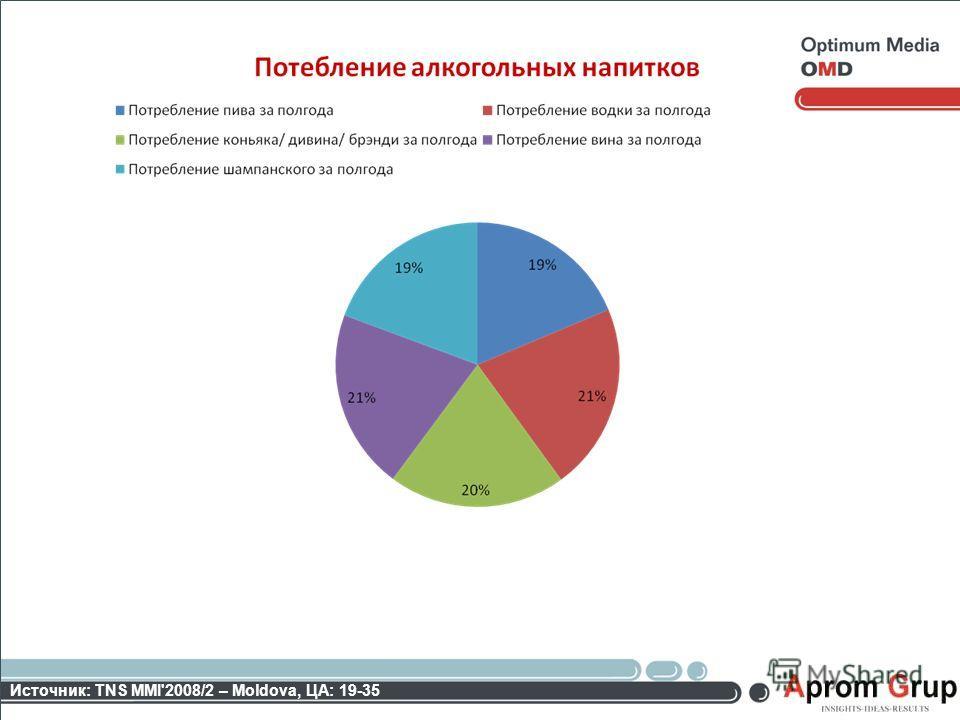 Источник: TNS MMI'2008/2 – Moldova, ЦА: 19-35