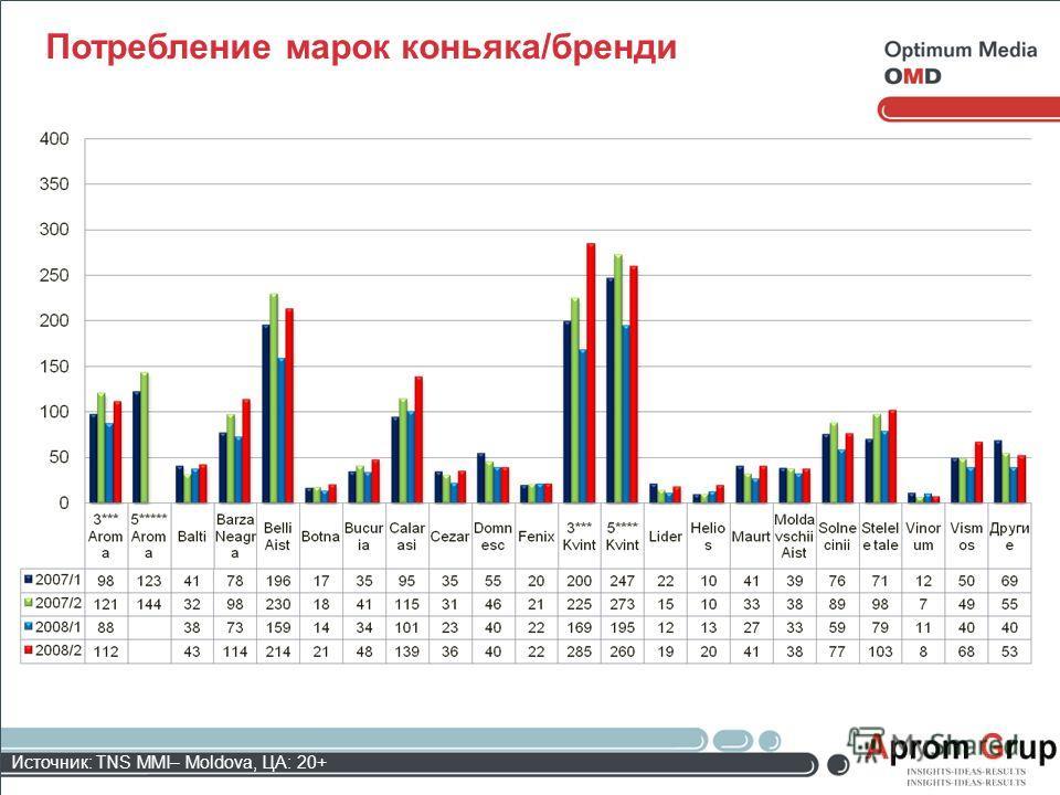 Потребление марок коньяка/бренди Источник: TNS MMI– Moldova, ЦА: 20+