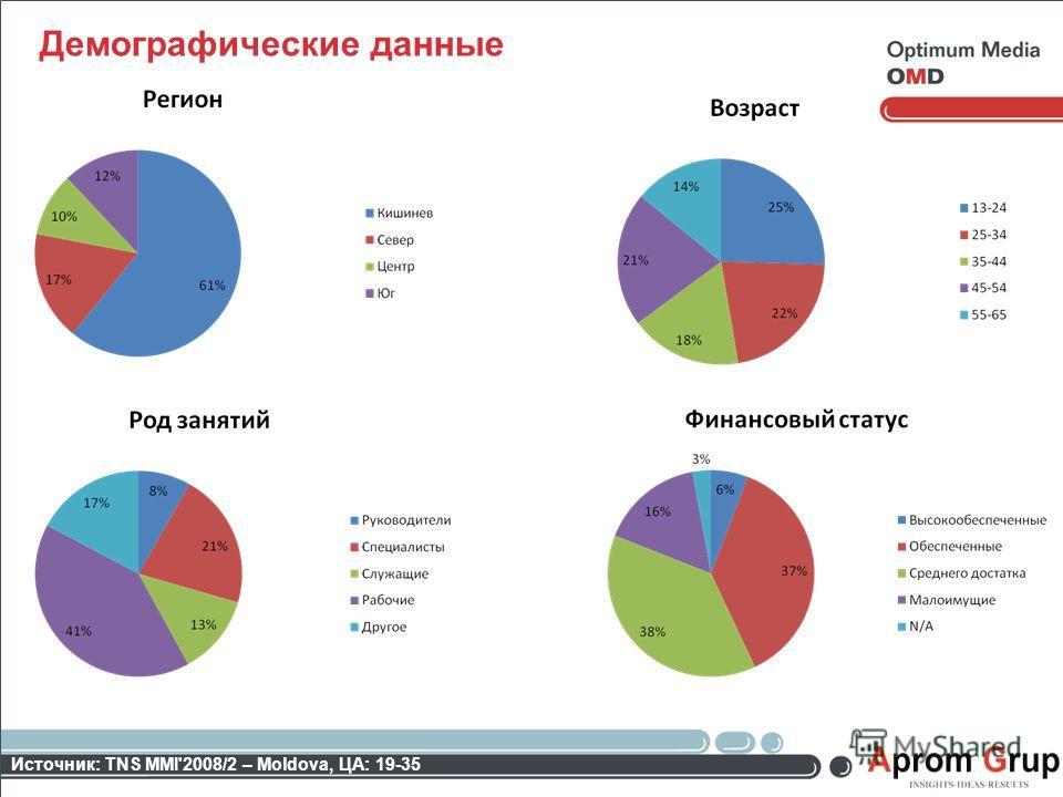 Источник: TNS MMI'2008/2 – Moldova, ЦА: 19-35 Демографические данные