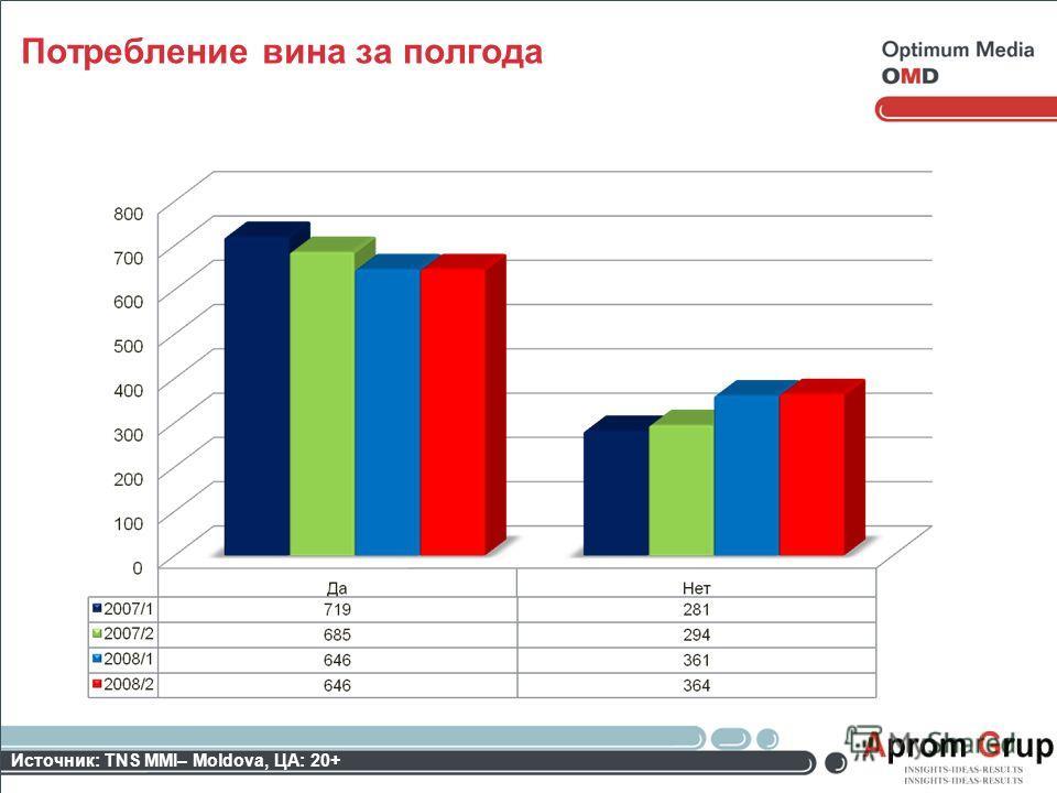 Потребление вина за полгода Источник: TNS MMI– Moldova, ЦА: 20+