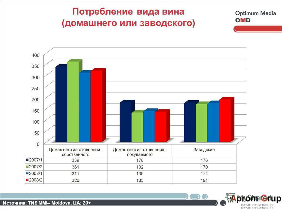 Потребление вида вина (домашнего или заводского) Источник: TNS MMI– Moldova, ЦА: 20+
