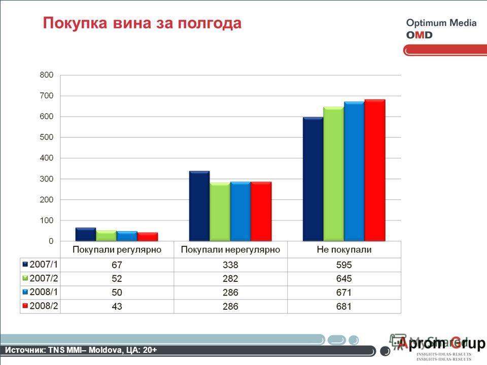 Покупка вина за полгода Источник: TNS MMI– Moldova, ЦА: 20+