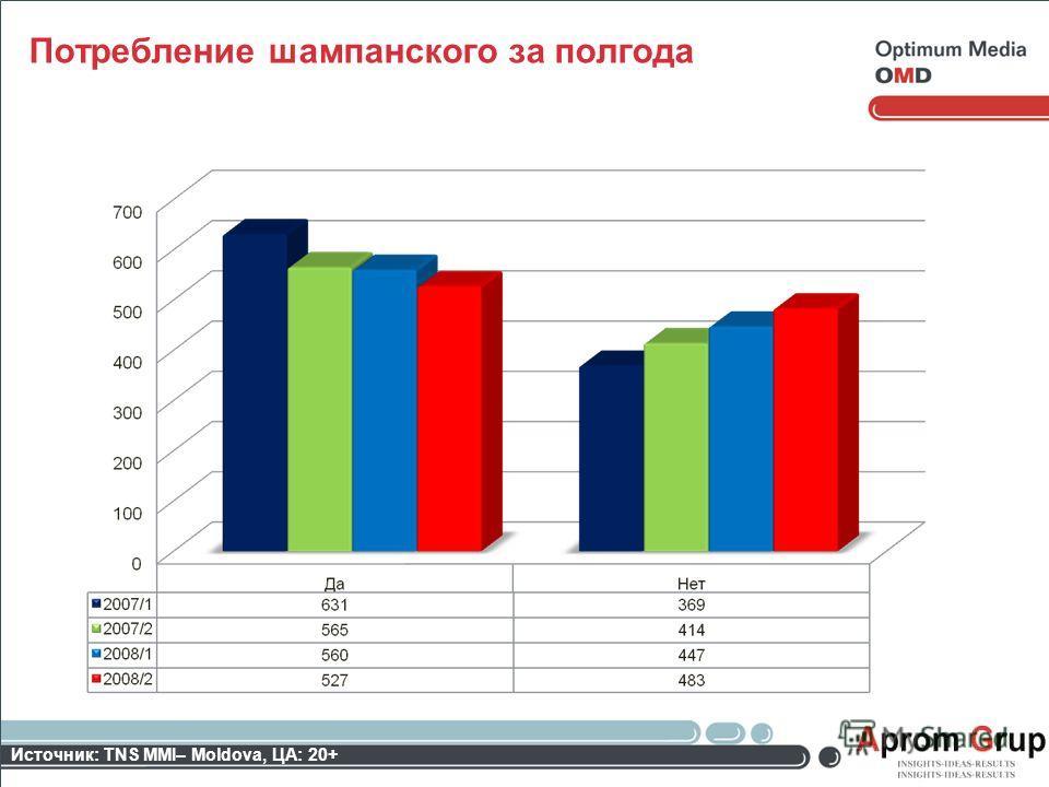 Потребление шампанского за полгода Источник: TNS MMI– Moldova, ЦА: 20+