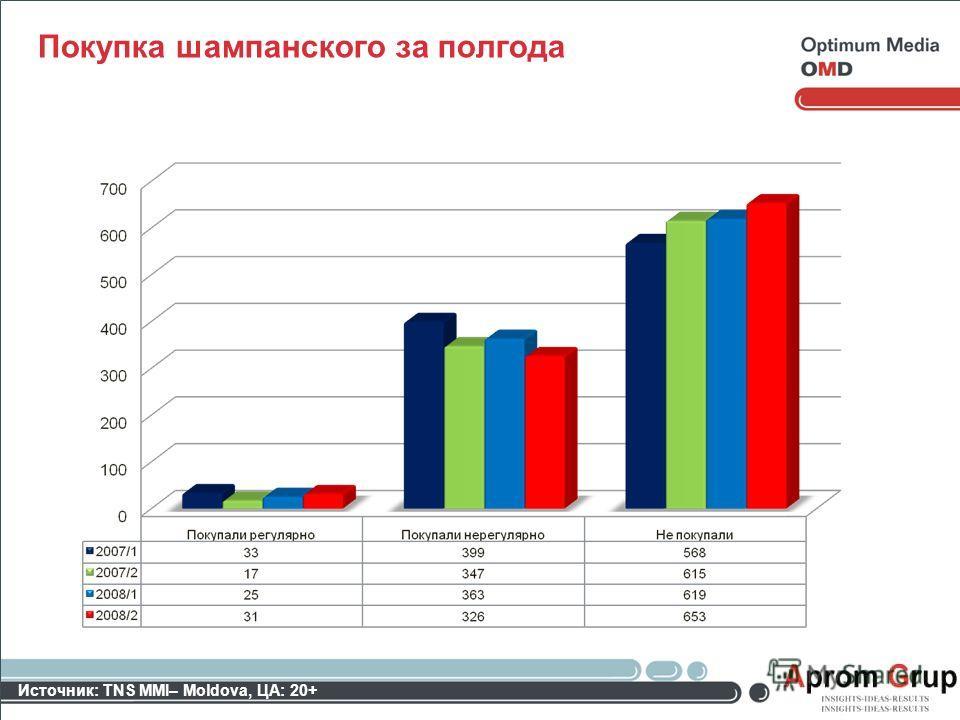 Покупка шампанского за полгода Источник: TNS MMI– Moldova, ЦА: 20+
