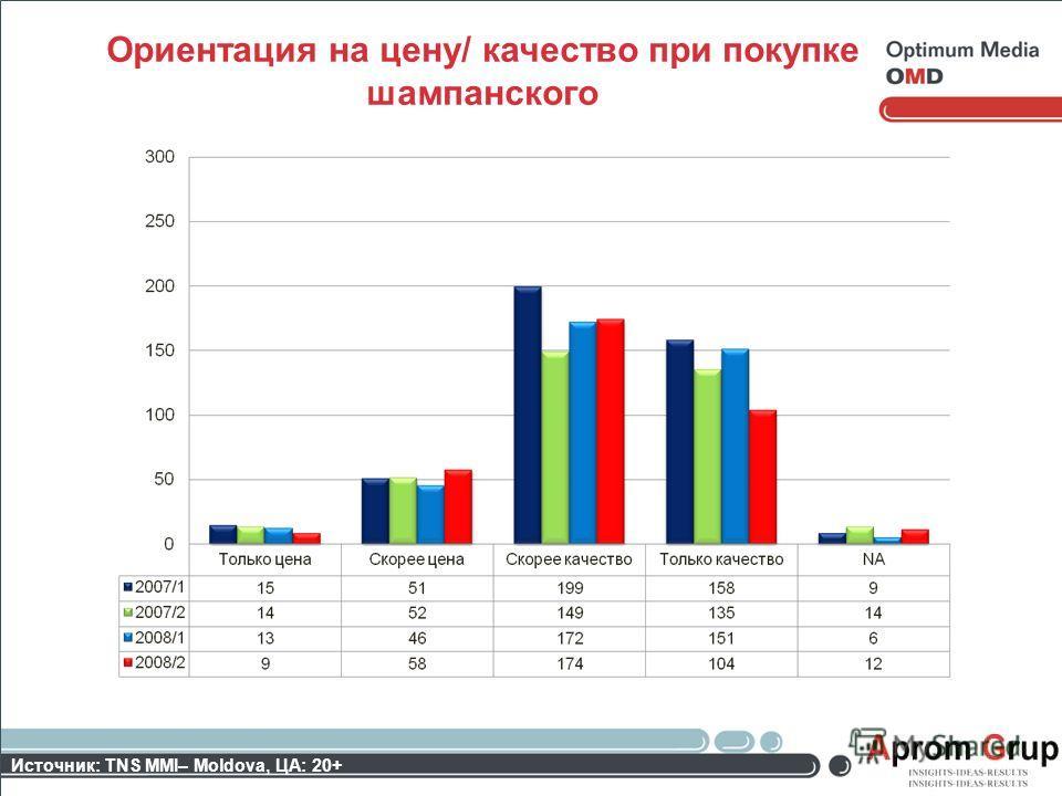 Ориентация на цену/ качество при покупке шампанского Источник: TNS MMI– Moldova, ЦА: 20+
