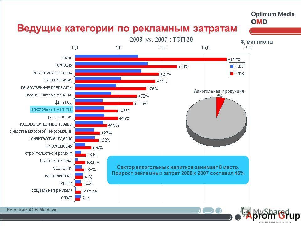 $, миллионы Алкогольная продукция, 5% Ведущие категории по рекламным затратам Сектор алкогольных напитков занимает 8 место. Прирост рекламных затрат 2008 к 2007 составил 46% Источник: AGB Moldova