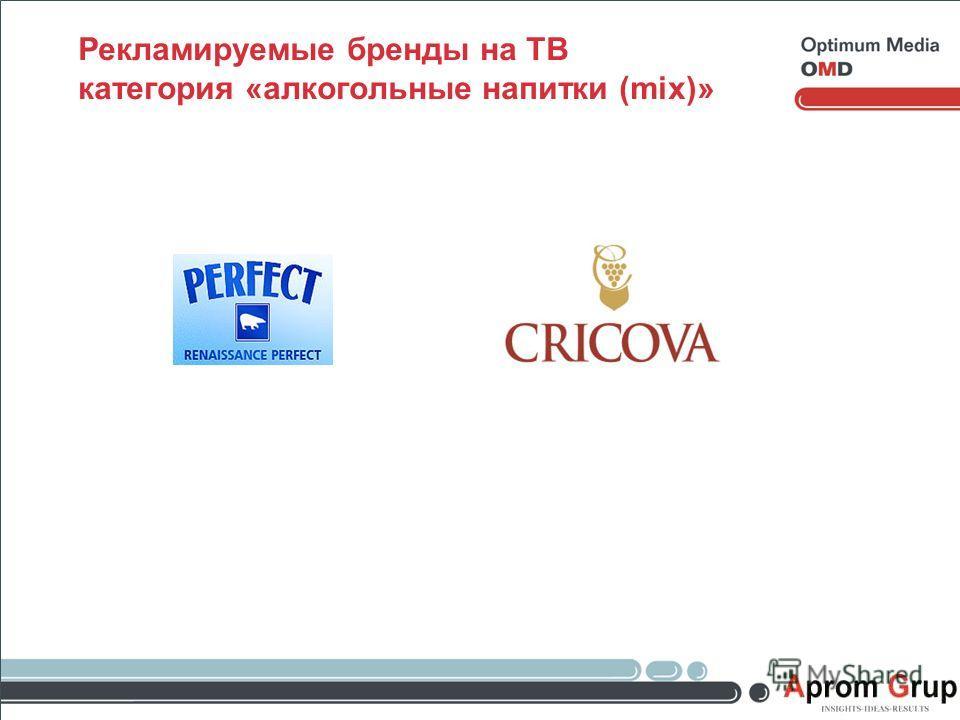 Рекламируемые бренды на ТВ категория «алкогольные напитки (mix)»