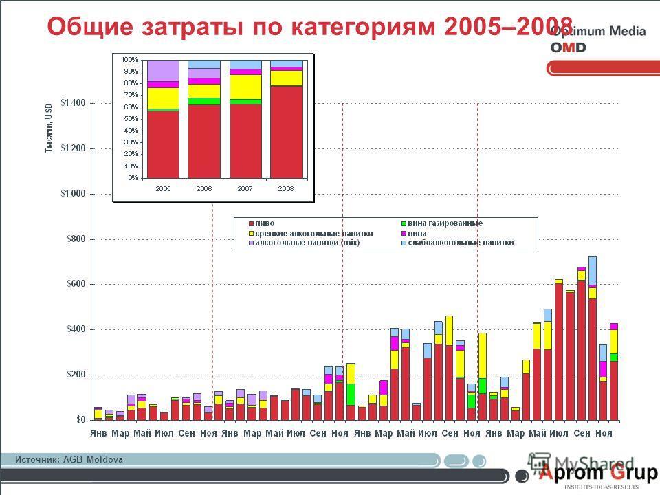 Общие затраты по категориям 2005–2008 Источник: AGB Moldova