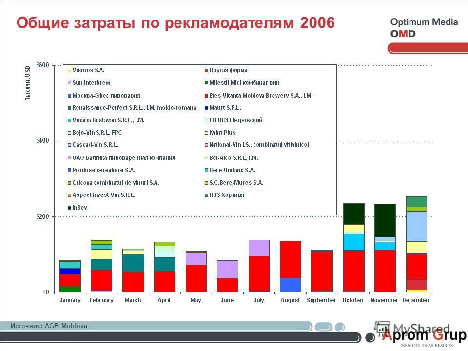 Общие затраты по рекламодателям 2006 Источник: AGB Moldova