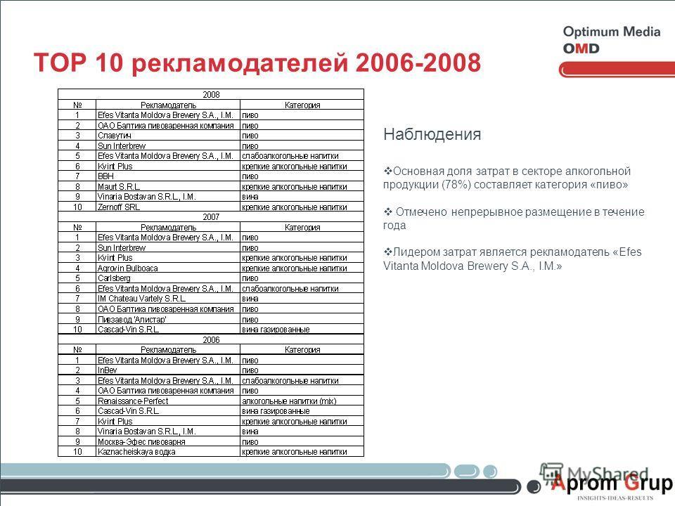 TOP 10 рекламодателей 2006-2008 Наблюдения Основная доля затрат в секторе алкогольной продукции (78%) составляет категория «пиво» Отмечено непрерывное размещение в течение года Лидером затрат является рекламодатель «Efes Vitanta Moldova Brewery S.A.,
