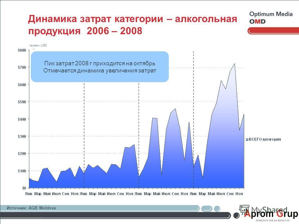 Динамика затрат категории – алкогольная продукция 2006 – 2008 Пик затрат 2008 г приходится на октябрь Отмечается динамика увеличения затрат Источник: AGB Moldova тысячи, USD