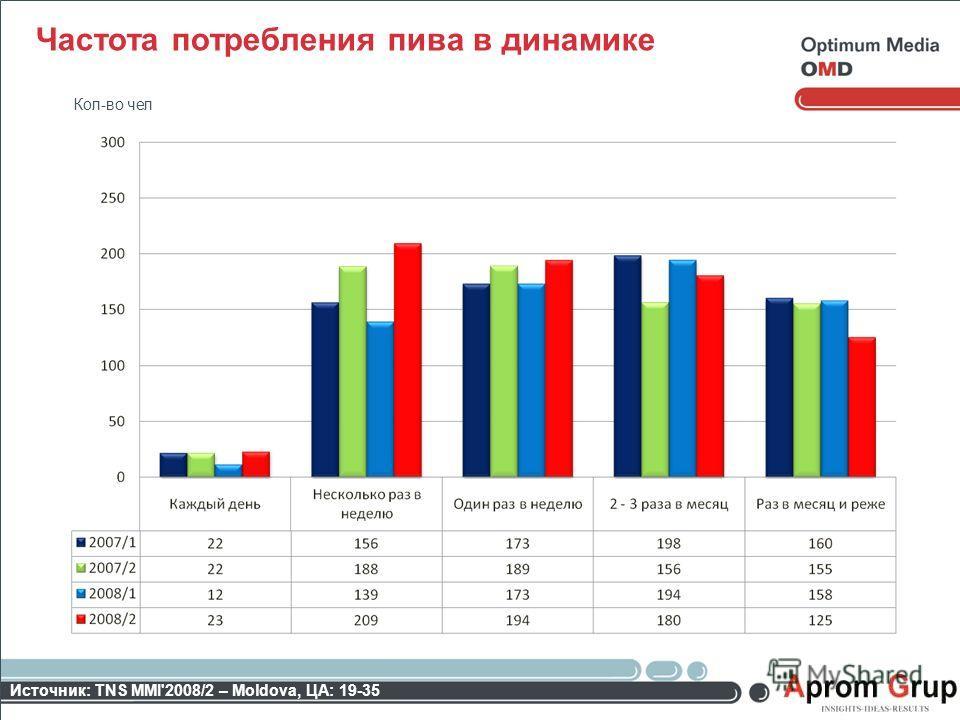 Частота потребления пива в динамике Источник: TNS MMI'2008/2 – Moldova, ЦА: 19-35 Кол-во чел