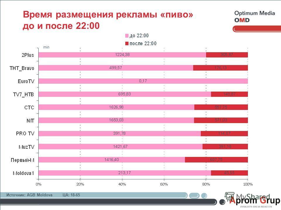 Время размещения рекламы «пиво» до и после 22:00 Источник: AGB MoldovaЦА: 18-65 min