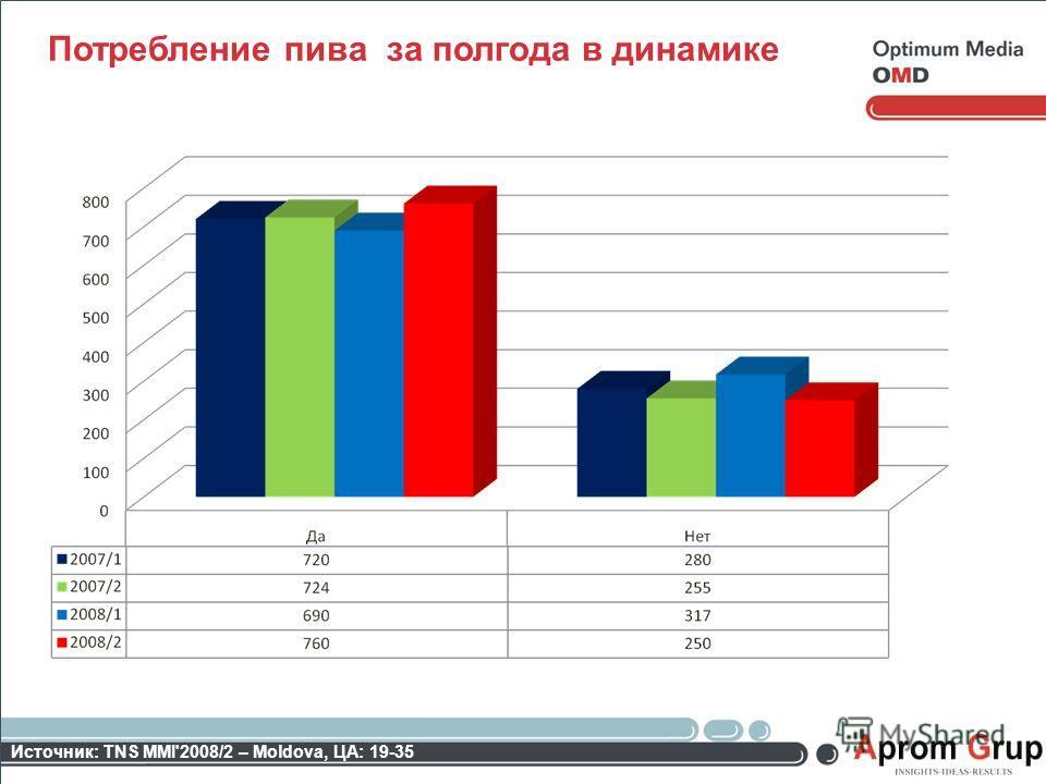 Потребление пива за полгода в динамике Источник: TNS MMI'2008/2 – Moldova, ЦА: 19-35