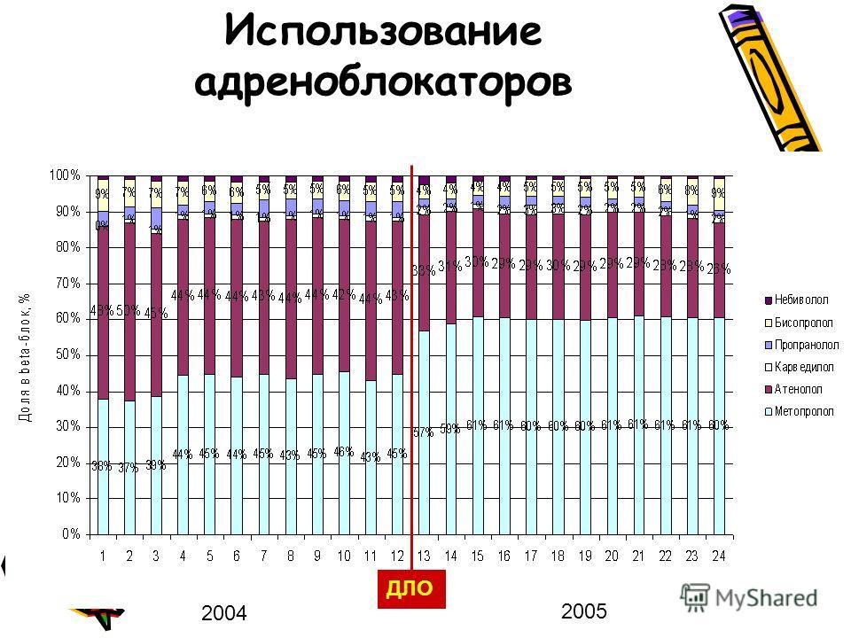 Использование адреноблокаторов 2004 2005 ДЛО