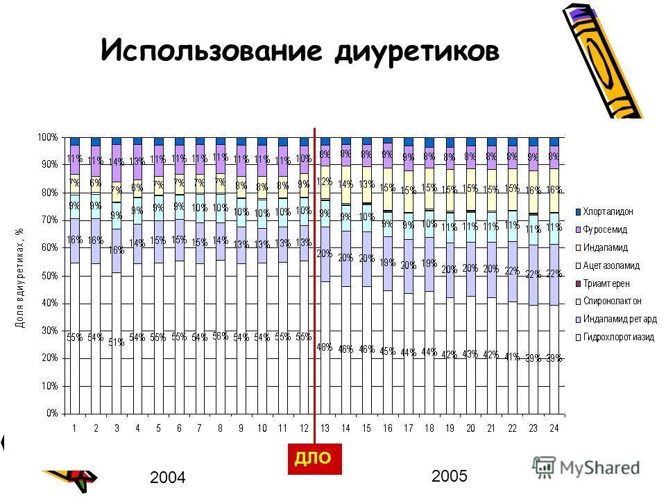 Использование диуретиков 2004 2005 ДЛО