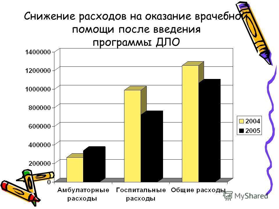 Снижение расходов на оказание врачебной помощи после введения программы ДЛО