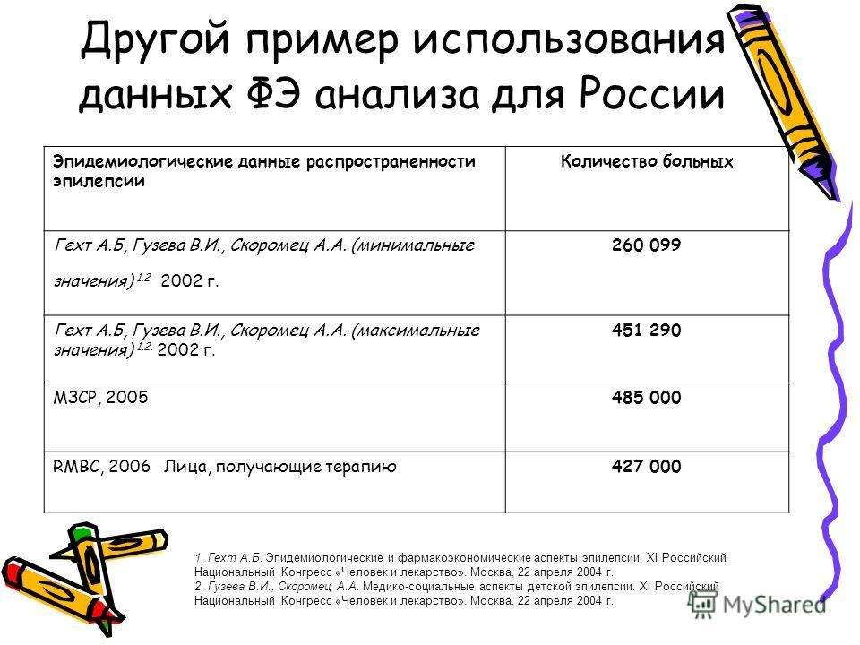 Другой пример использования данных ФЭ анализа для России Эпидемиологические данные распространенности эпилепсии Количество больных Гехт А.Б, Гузева В.И., Скоромец А.А. (минимальные значения) 1,2 2002 г. 260 099 Гехт А.Б, Гузева В.И., Скоромец А.А. (м