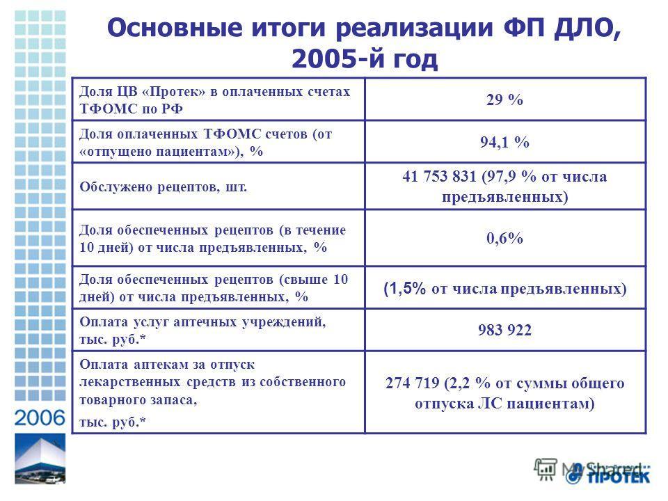 Основные итоги реализации ФП ДЛО, 2005-й год Доля ЦВ «Протек» в оплаченных счетах ТФОМС по РФ 29 % Доля оплаченных ТФОМС счетов (от «отпущено пациентам»), % 94,1 % Обслужено рецептов, шт. 41 753 831 (97,9 % от числа предъявленных) Доля обеспеченных р