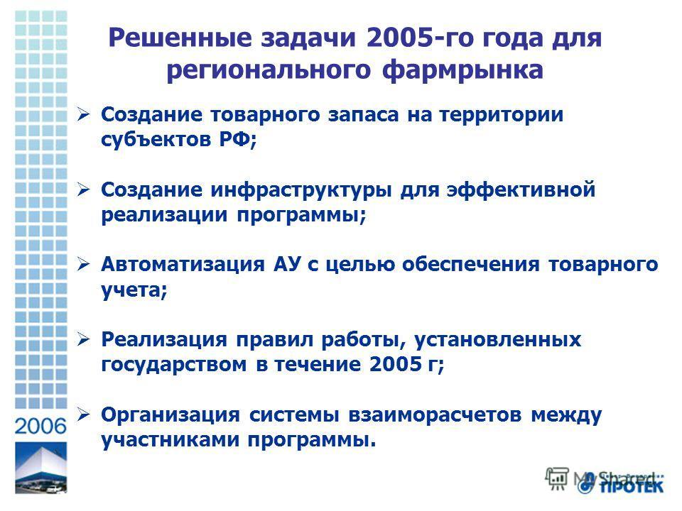 Решенные задачи 2005-го года для регионального фармрынка Создание товарного запаса на территории субъектов РФ; Создание инфраструктуры для эффективной реализации программы; Автоматизация АУ с целью обеспечения товарного учета; Реализация правил работ