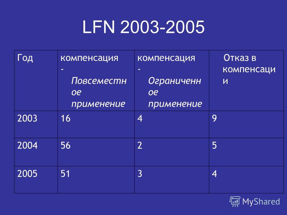 LFN 2003-2005 Годкомпенсация - Повсеместн ое применение компенсация - Ограниченн ое применение Отказ в компенсаци и 20031649 20045625 20055134