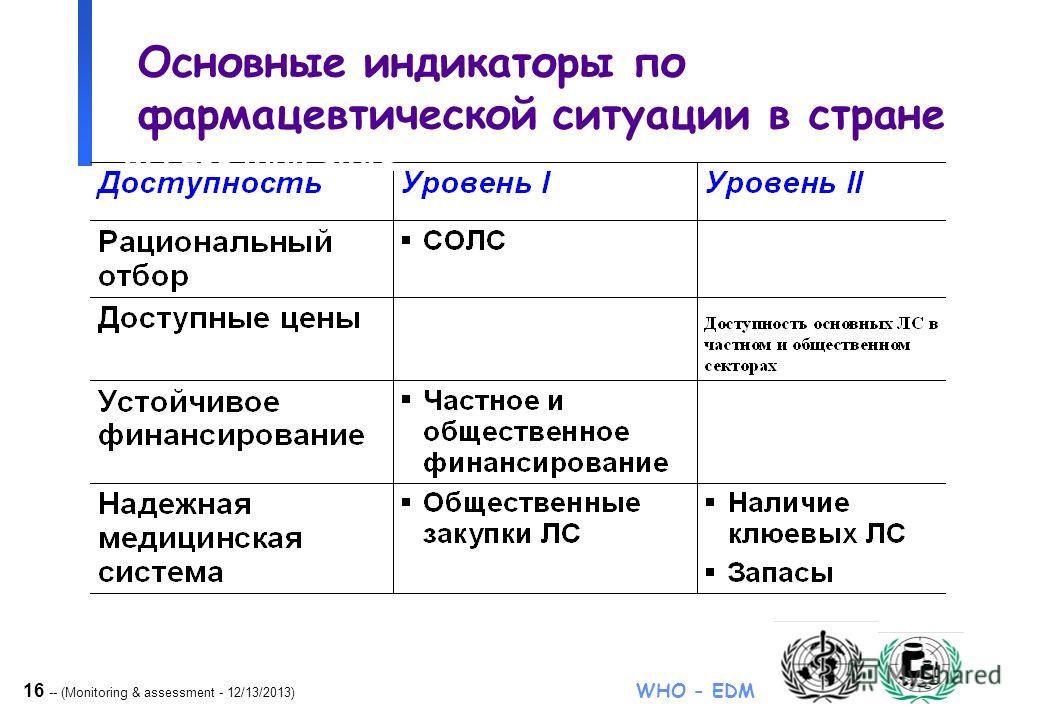 16 -- (Monitoring & assessment - 12/13/2013) WHO - EDM Основные индикаторы по фармацевтической ситуации в стране Access indicators