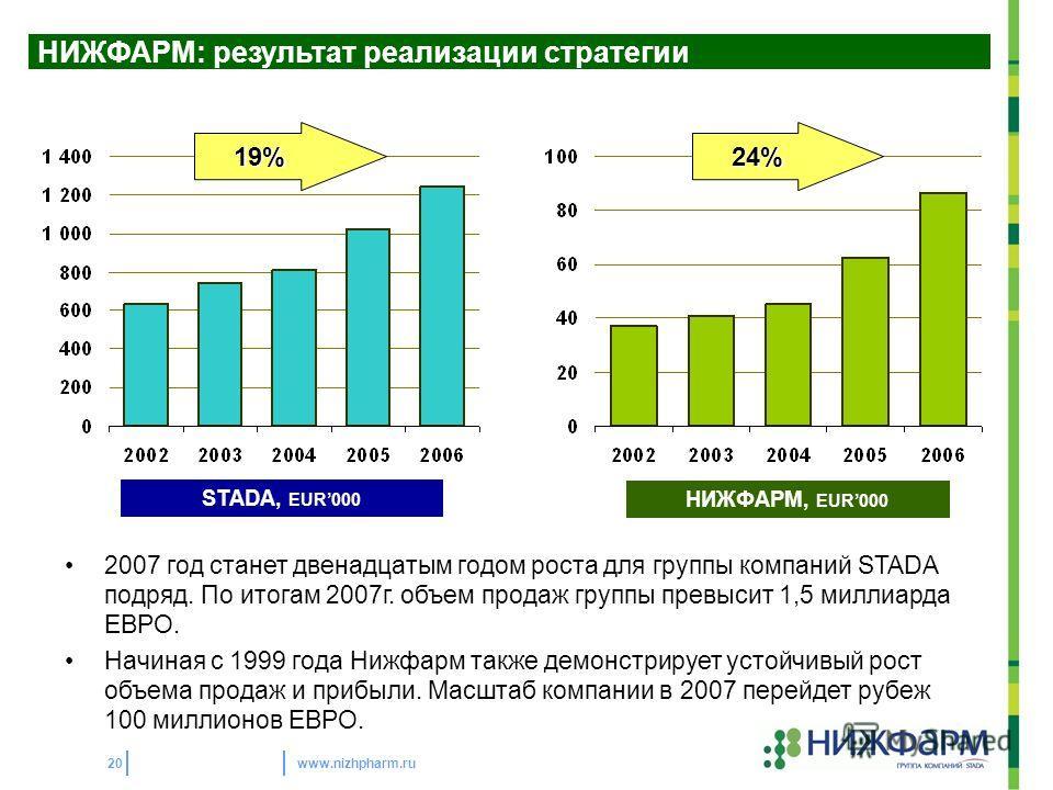 www.nizhpharm.ru20 STADA, EUR000 НИЖФАРМ, EUR000 24%19% 2007 год станет двенадцатым годом роста для группы компаний STADA подряд. По итогам 2007г. объем продаж группы превысит 1,5 миллиарда ЕВРО. Начиная с 1999 года Нижфарм также демонстрирует устойч