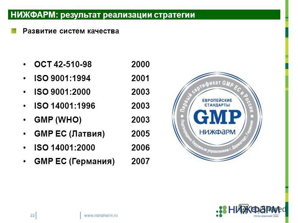 www.nizhpharm.ru22 ОСТ 42-510-982000 ISO 9001:19942001 ISO 9001:20002003 ISO 14001:19962003 GMP (WHO)2003 GMP EC (Латвия)2005 ISO 14001:20002006 GMP EC (Германия)2007 НИЖФАРМ: результат реализации стратегии Развитие систем качества