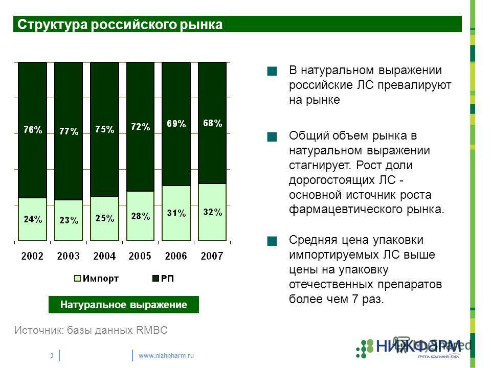 www.nizhpharm.ru3 Натуральное выражение Структура российского рынка В натуральном выражении российские ЛС превалируют на рынке Общий объем рынка в натуральном выражении стагнирует. Рост доли дорогостоящих ЛС - основной источник роста фармацевтическог
