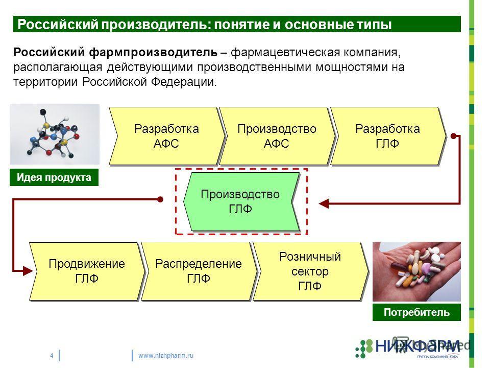 www.nizhpharm.ru4 Российский производитель: понятие и основные типы Российский фармпроизводитель – фармацевтическая компания, располагающая действующими производственными мощностями на территории Российской Федерации. Разработка АФС Разработка АФС Пр