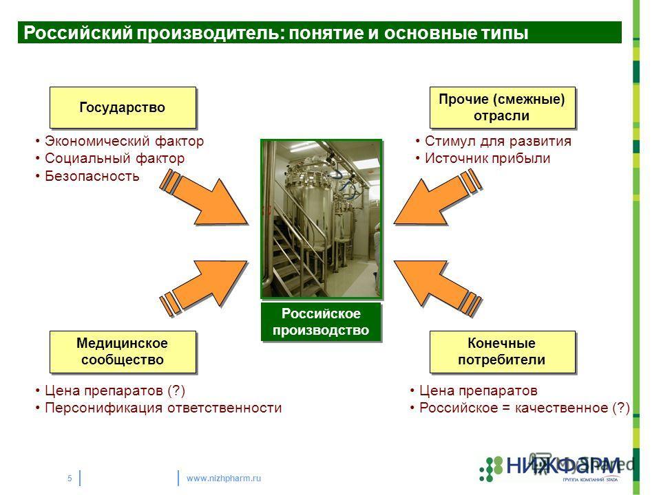 www.nizhpharm.ru5 Российский производитель: понятие и основные типы Российское производство Российское производство Государство Медицинское сообщество Конечные потребители Прочие (смежные) отрасли Экономический фактор Социальный фактор Безопасность Ц
