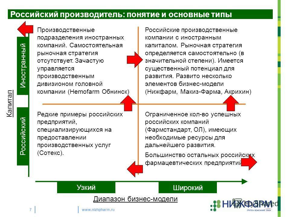 www.nizhpharm.ru7 Российский производитель: понятие и основные типы Производственные подразделения иностранных компаний. Самостоятельная рыночная стратегия отсутствует. Зачастую управляется производственным дивизионом головной компании (Hemofarm Обни