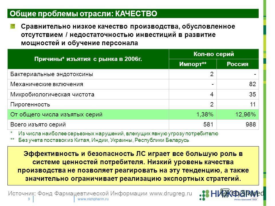 www.nizhpharm.ru9 Общие проблемы отрасли: КАЧЕСТВО Сравнительно низкое качество производства, обусловленное отсутствием / недостаточностью инвестиций в развитие мощностей и обучение персонала Причины* изъятия с рынка в 2006г. Кол-во серий Импорт**Рос