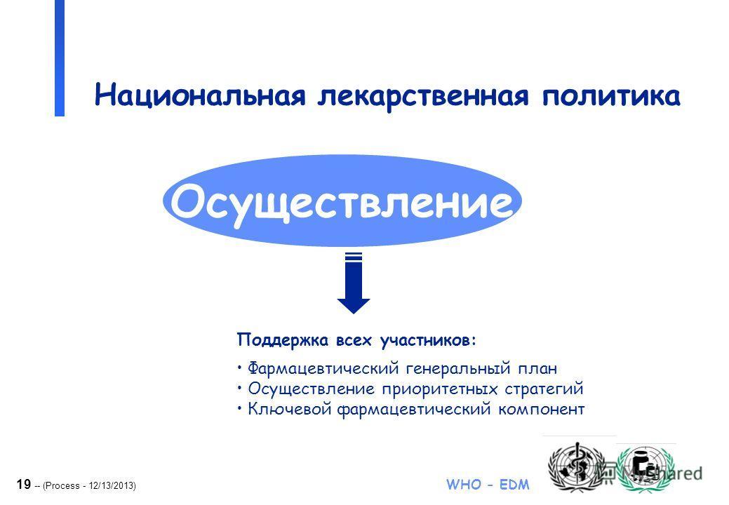19 -- (Process - 12/13/2013) WHO - EDM Национальная лекарственная политика Осуществление Поддержка всех участников: Фармацевтический генеральный план Осуществление приоритетных стратегий Ключевой фармацевтический компонент