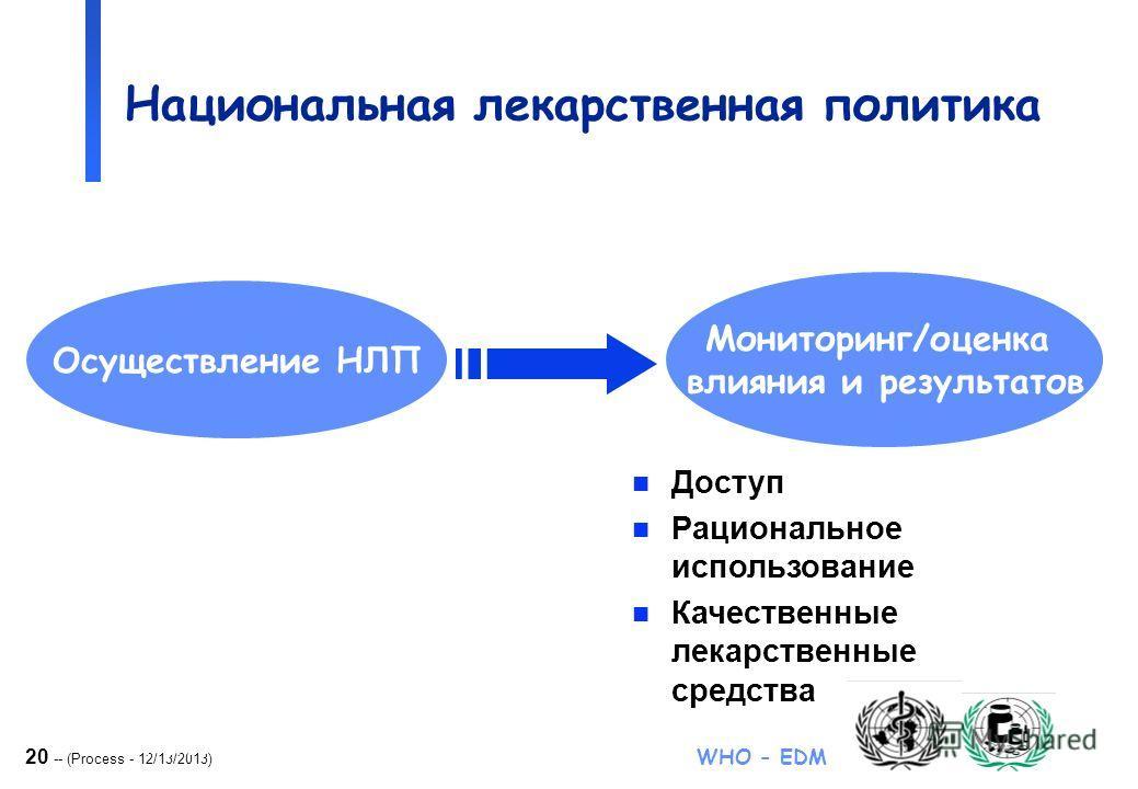 20 -- (Process - 12/13/2013) WHO - EDM Национальная лекарственная политика n Доступ n Рациональное использование n Качественные лекарственные средства Осуществление НЛП Мониторинг/оценка влияния и результатов NDP process & update Nov 2000