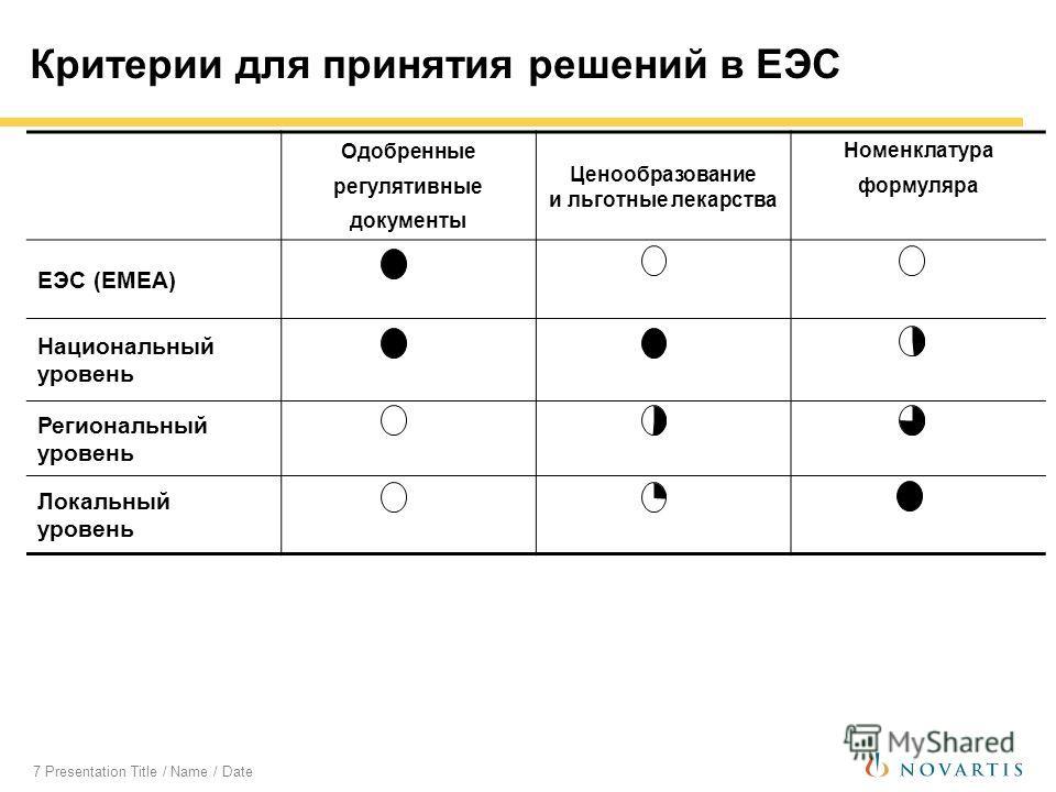 7 Presentation Title / Name / Date Критерии для принятия решений в ЕЭС Одобренные регулятивные документы Ценообразование и льготные лекарства Номенклатура формуляра ЕЭС (EMEA) Национальный уровень Региональный уровень Локальный уровень