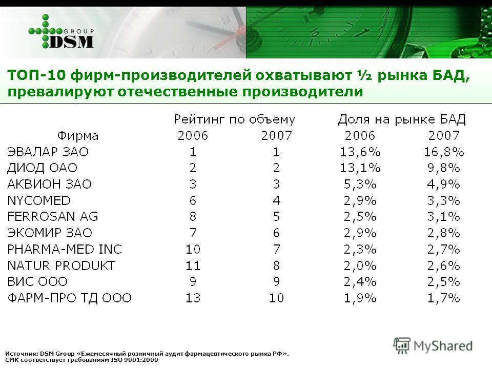 ТОП-10 фирм-производителей охватывают ½ рынка БАД, превалируют отечественные производители Источник: DSM Group «Ежемесячный розничный аудит фармацевтического рынка РФ». СМК соответствует требованиям ISO 9001:2000