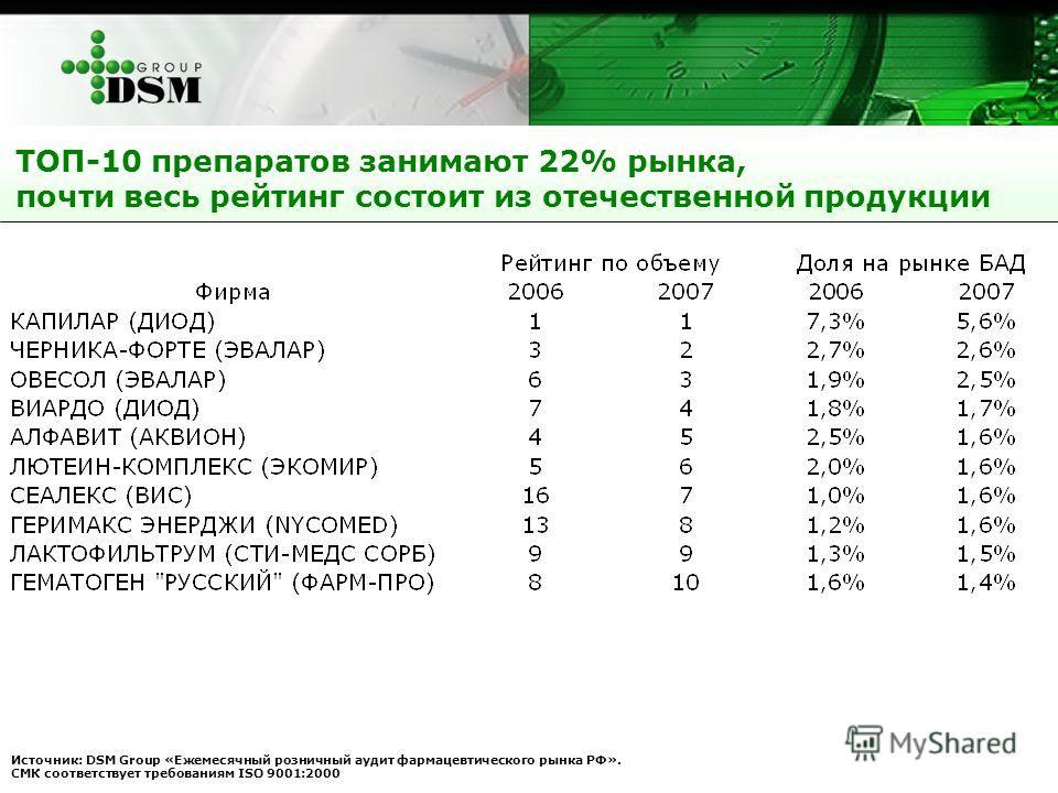 ТОП-10 препаратов занимают 22% рынка, почти весь рейтинг состоит из отечественной продукции Источник: DSM Group «Ежемесячный розничный аудит фармацевтического рынка РФ». СМК соответствует требованиям ISO 9001:2000