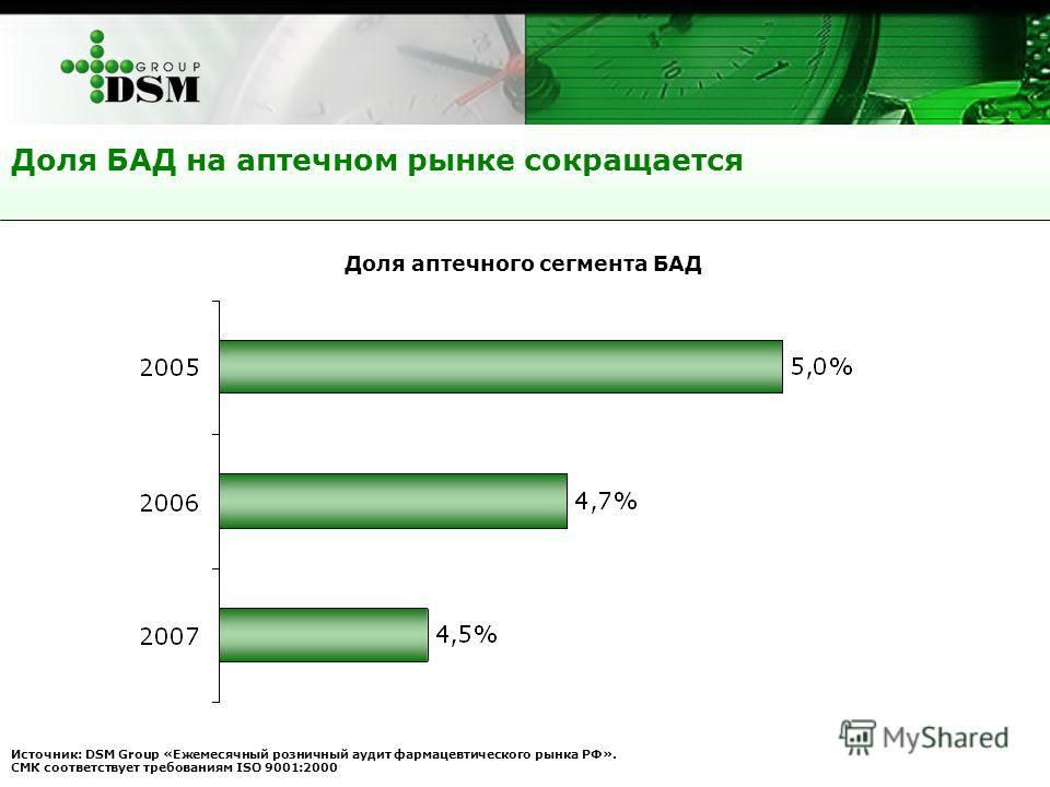 Доля БАД на аптечном рынке сокращается Источник: DSM Group «Ежемесячный розничный аудит фармацевтического рынка РФ». СМК соответствует требованиям ISO 9001:2000 Доля аптечного сегмента БАД