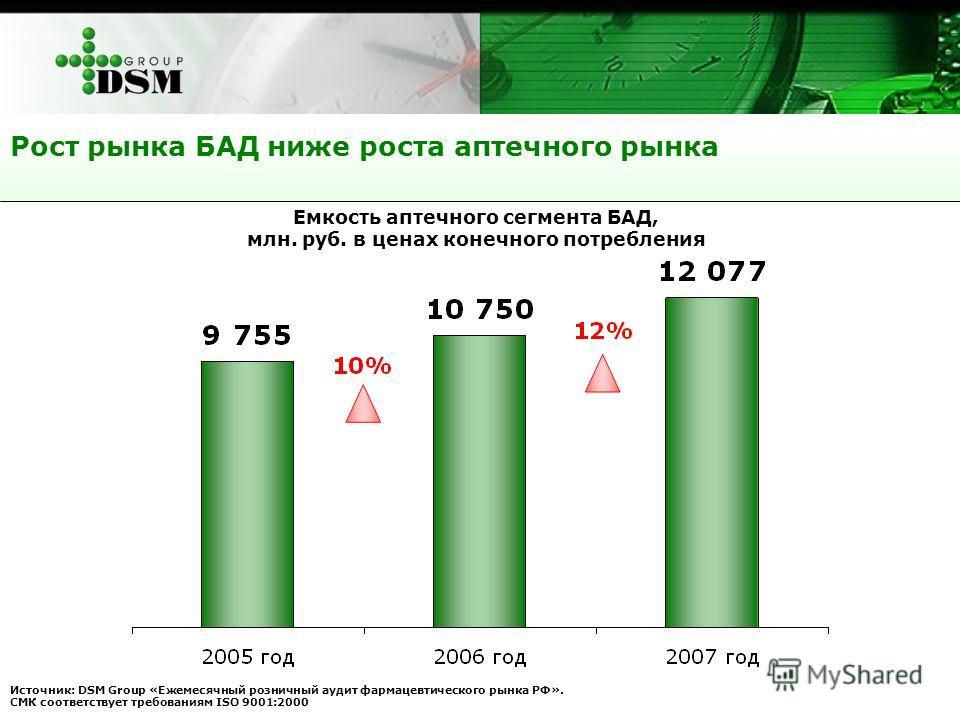 Рост рынка БАД ниже роста аптечного рынка Источник: DSM Group «Ежемесячный розничный аудит фармацевтического рынка РФ». СМК соответствует требованиям ISO 9001:2000 Емкость аптечного сегмента БАД, млн. руб. в ценах конечного потребления
